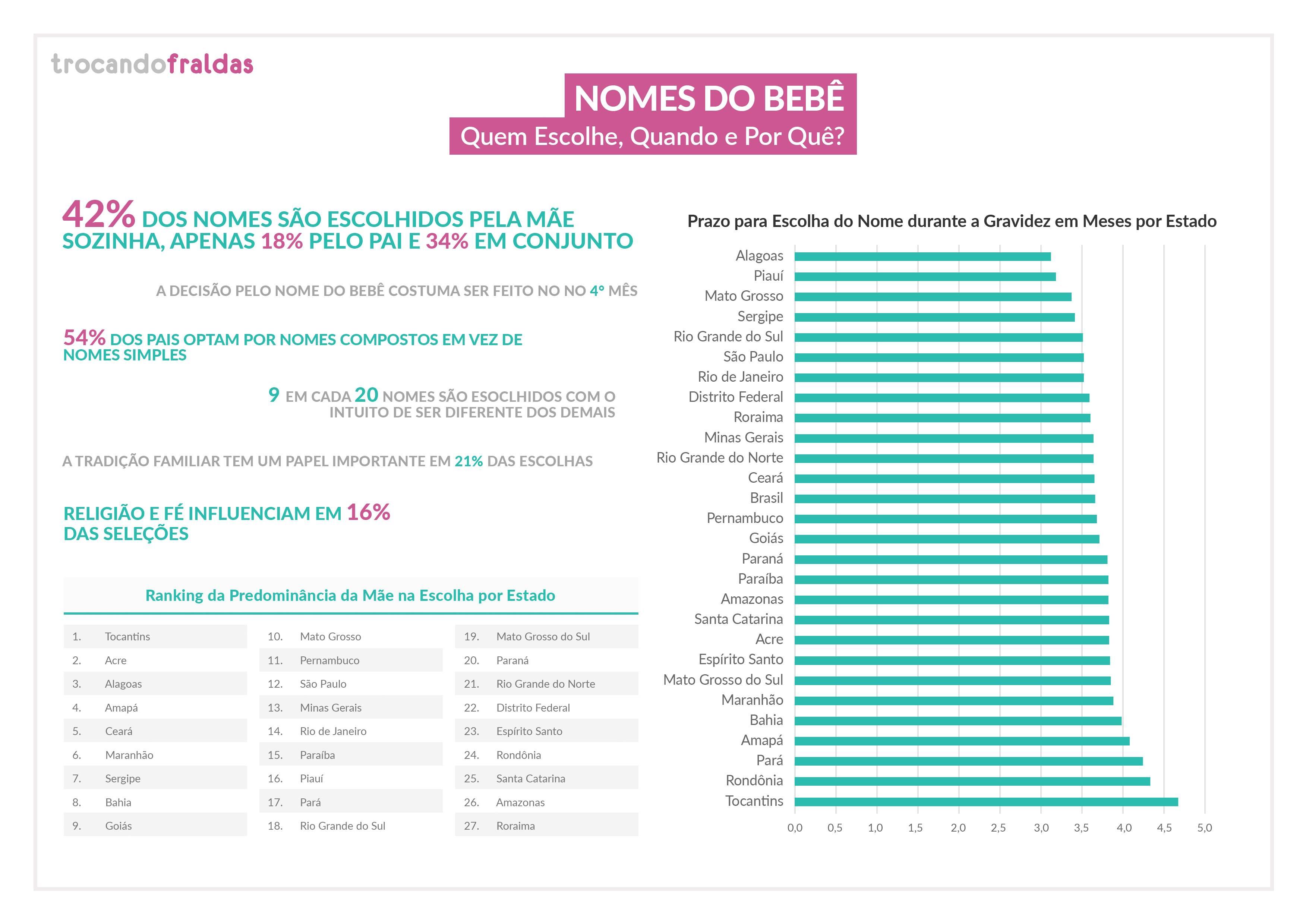 Dados demonstram como brasileiros escolhem nomes para os filhos | Foto: Divulgação