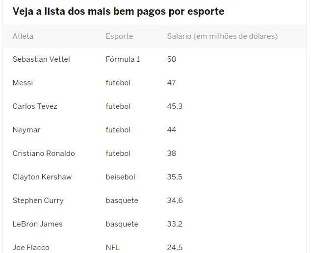 Ranking mostra maiores salários do esporte mundial | Foto: Reprodução / ESPN