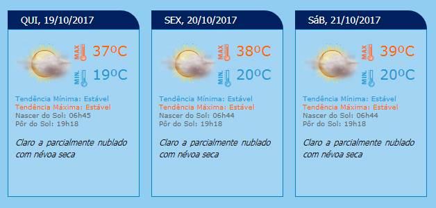 Previsão do tempo para Goiânia | Fonte: Inmet