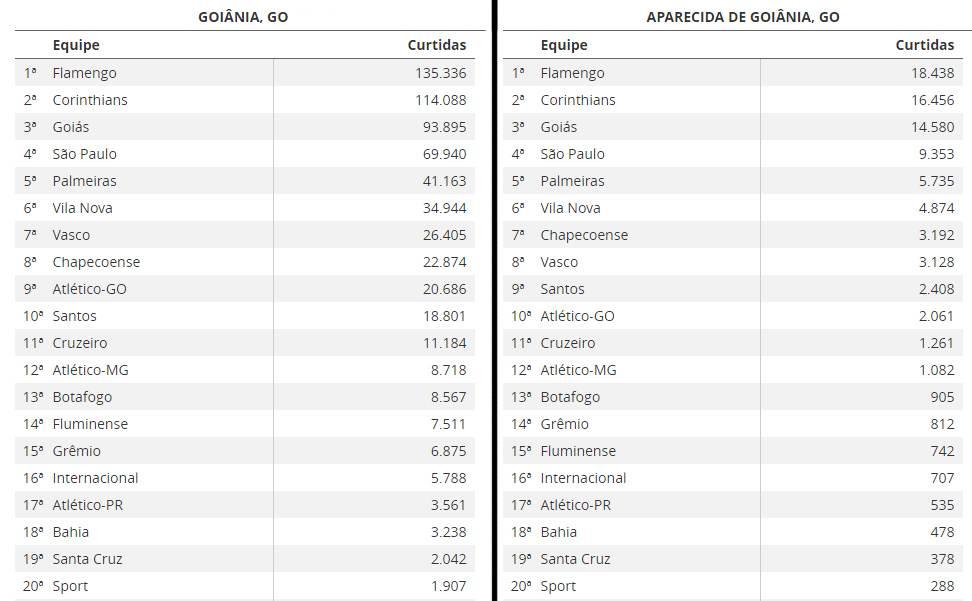 Ranking dos time mais curtidos do Facebook em Goiânia e Aparecida em 2017 | Foto: Reprodução/ Globo Esporte