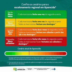Cenários de risco da pandemia do novo coronavírus em Aparecida | Foto: Divulgação