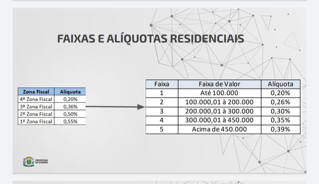 Novas alíquotas sugeridas para o IPTU em Goiânia a partir de 2022   Foto: Divulgação/Sefin