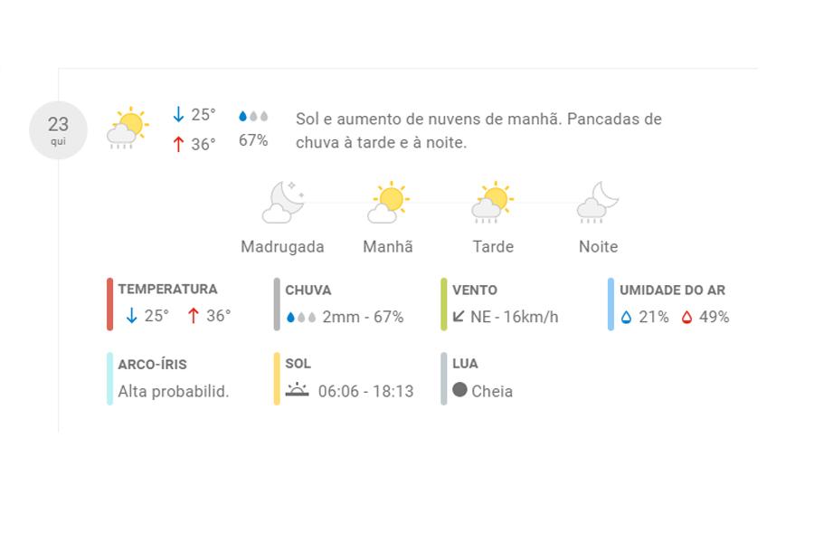 Previsão de chuva para Aparecida de Goiânia | Foto: Reprodução / ClimaTempo